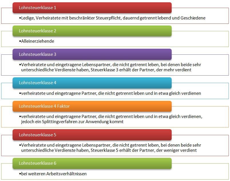 steuern in deutschland liste