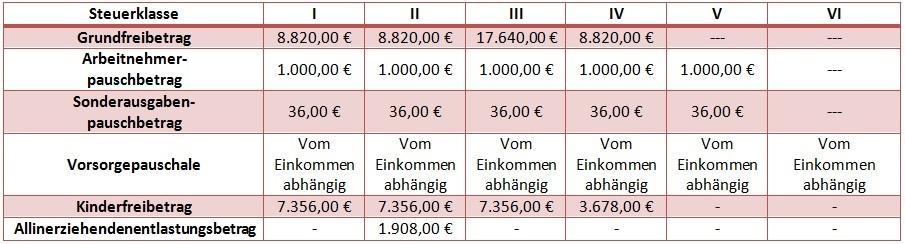 dating kindern burger single steuerklasse mit 2  Steuerklasse: geschieden alleinstehend § SCHEIDUNG 2018.