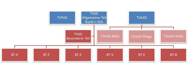 Tvöd Bund Und Kommunen 2019 öffentlicher Dienst